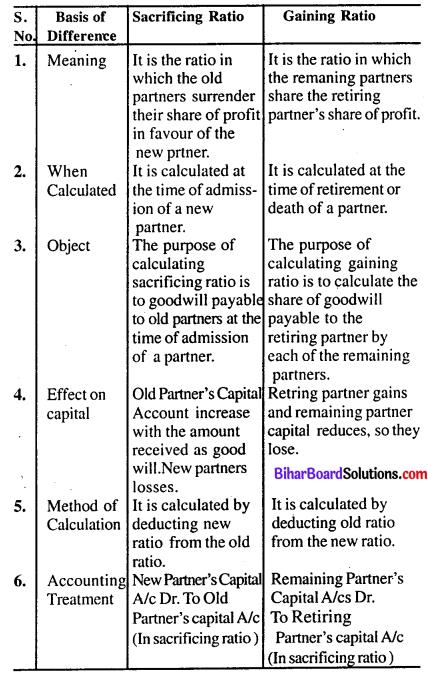 Bihar Board 12th Accountancy Model Question Paper 1 in English Medium Q6