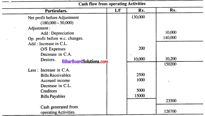 Bihar Board 12th Accountancy Model Question Paper 3 in English Medium Q31.1
