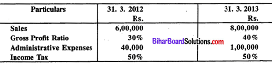 Bihar Board 12th Accountancy Model Question Paper 4 in English Medium Q33
