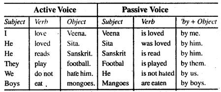 Bihar Board Class 9 English Grammar Active and Passive Voice