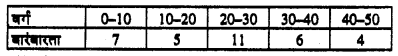 Bihar Board 10th Maths Objective Answers Chapter 14 सांख्यिकी Q52