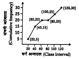 Bihar Board 10th Maths Objective Answers Chapter 14 सांख्यिकी Q60