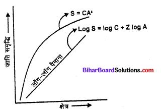 Bihar Board 12th Biology Model Question Paper 4 in Hindi 2