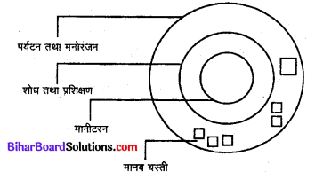 Bihar Board 12th Biology Model Question Paper 5 in Hindi 2