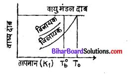 Bihar Board 12th Chemistry Model Question Paper 3 in Hindi - 10