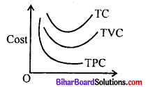 Bihar Board 12th Economics Model Question Paper 1 in English Medium 9