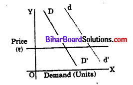 Bihar Board 12th Economics Objective Answers Chapter 2 Theory of Consumer Behaviour - 1