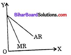 Bihar Board 12th Economics Objective Answers Chapter 3 उत्पादन तथा लागत - 2