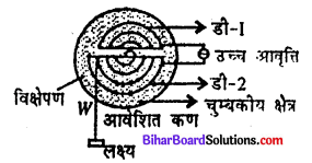 Bihar Board 12th Physics Model Question Paper 4 in Hindi - 18