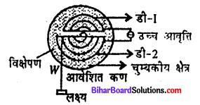 Bihar Board 12th Physics Model Question Paper 4 in Hindi - 18