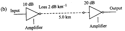 Bihar Board 12th Physics Objective Answers Chapter 15 Communication Systems in english medium 6