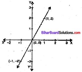 Bihar Board 9th Maths Objective Answers Chapter 4 दो चरों वाले रैखिक समीकरण Q7