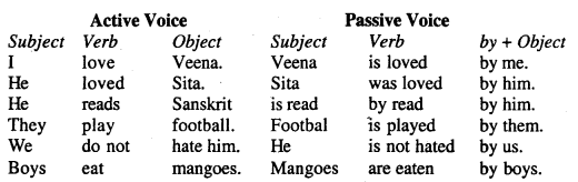 Bihar Board Class 12 English Grammar Active and Passive Voice 1