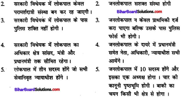 Bihar Board Class 12th निबंध लेखन 2