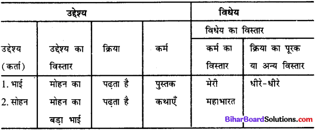 Bihar Board Class 12th Hindi व्याकरण वाक्य और उपवाक्य 7