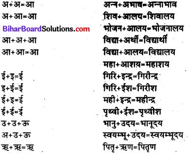 Bihar Board Class 12th Hindi व्याकरण संधि 2