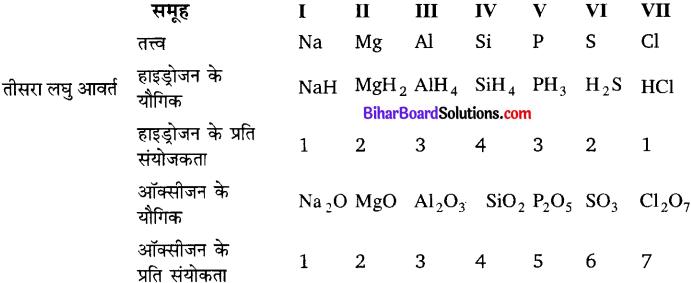 Bihar Board Class 10 Science Solutions Chapter 5 तत्वों का आवर्त वर्गीकरण