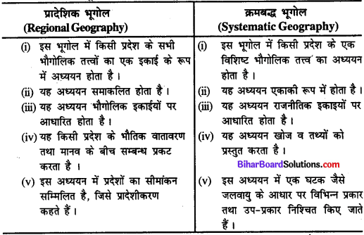 Bihar Board Class 11 Geography Solutions Chapter 1 भूगोल एक विषय के रूप में