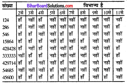 Bihar Board Class 6 Maths Solutions Chapter 3 संख्याओं का खेल Ex 3.2 Q1.1