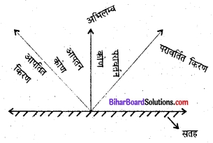 Bihar Board Class 6 Science Solutions Chapter 13 प्रकाश 1