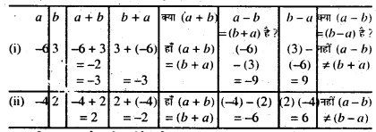 Bihar Board Class 7 Maths Solutions Chapter 1 पूर्णांक की समझ Ex 1.1 Q7