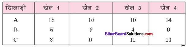 Bihar Board Class 7 Maths Solutions Chapter 4 आँकड़ों का प्रबंधन Ex 4.1 Q5