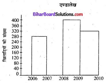Bihar Board Class 7 Maths Solutions Chapter 4 आँकड़ों का प्रबंधन Ex 4.3 Q2