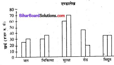 Bihar Board Class 7 Maths Solutions Chapter 4 आँकड़ों का प्रबंधन Ex 4.3 Q5