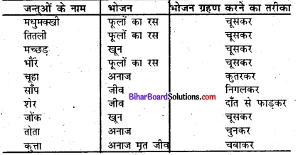 Bihar Board Class 7 Science Solutions Chapter 2 जन्तुओं में पोषण 1