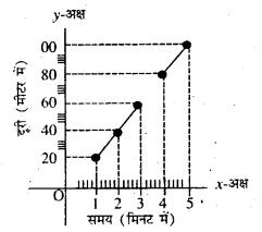 Bihar Board Class 7 Science Solutions Chapter 8 गति एवं समय 6