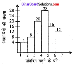 Bihar Board Class 8 Maths Solutions Chapter 4 आँकड़ों का प्रबंधन Ex 4.1 Q1