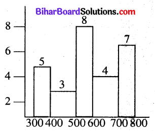 Bihar Board Class 8 Maths Solutions Chapter 4 आँकड़ों का प्रबंधन Ex 4.1 Q4