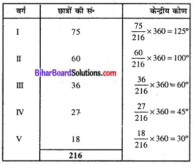 Bihar Board Class 8 Maths Solutions Chapter 4 आँकड़ों का प्रबंधन Ex 4.1 Q7.1