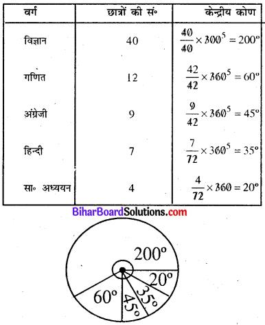 Bihar Board Class 8 Maths Solutions Chapter 4 आँकड़ों का प्रबंधन Ex 4.2 Q1.1