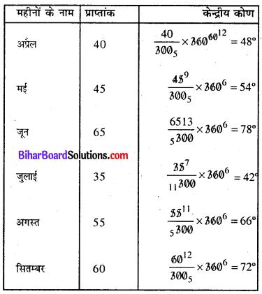 Bihar Board Class 8 Maths Solutions Chapter 4 आँकड़ों का प्रबंधन Ex 4.2 Q3.1