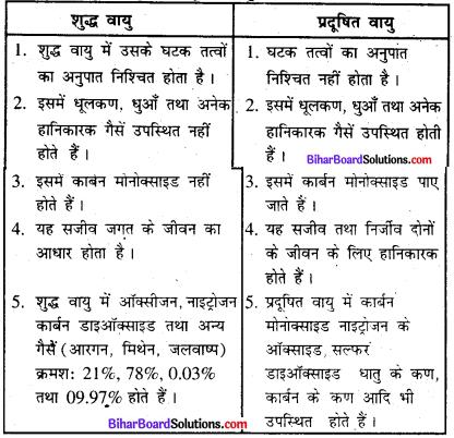 Bihar Board Class 8 Science Solutions Chapter 19 वायु एवं जल-प्रदूषण की समस्या 1