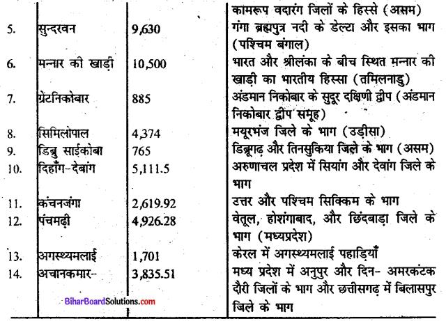 Bihar Board Class 10 Geography Solutions Chapter 1C वन एवं वन्य प्राणी संसाधन - 2