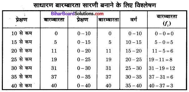 Bihar Board Class 10 Maths Solutions Chapter 14 सांख्यिकी Additional Questions LAQ 4.1