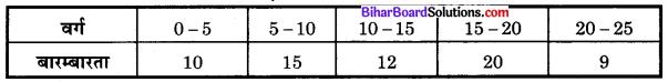 Bihar Board Class 10 Maths Solutions Chapter 14 सांख्यिकी Additional Questions MCQ 6