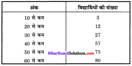 Bihar Board Class 10 Maths Solutions Chapter 14 सांख्यिकी Additional Questions MCQ 8