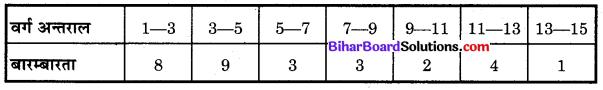 Bihar Board Class 10 Maths Solutions Chapter 14 सांख्यिकी Additional Questions SAQ 10