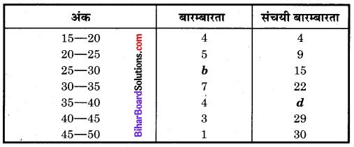 Bihar Board Class 10 Maths Solutions Chapter 14 सांख्यिकी Additional Questions SAQ 11