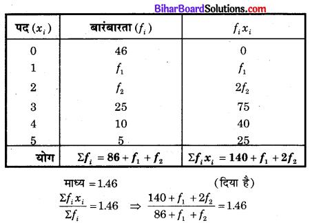 Bihar Board Class 10 Maths Solutions Chapter 14 सांख्यिकी Additional Questions SAQ 6.1
