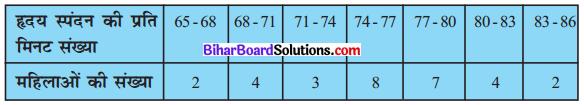 Bihar Board Class 10 Maths Solutions Chapter 14 सांख्यिकी Ex 14.1 Q4