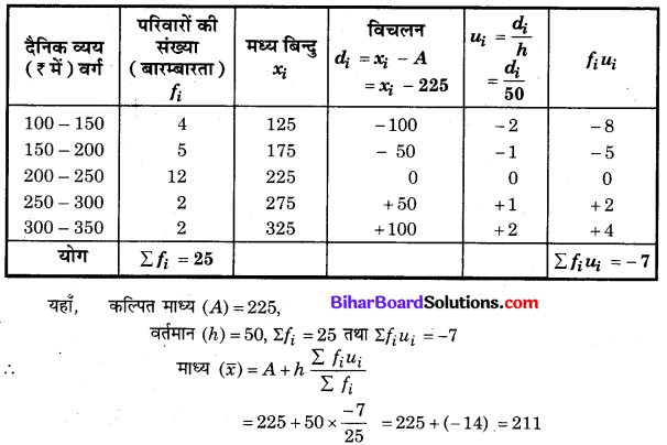 Bihar Board Class 10 Maths Solutions Chapter 14 सांख्यिकी Ex 14.1 Q6.1