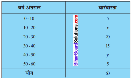 Bihar Board Class 10 Maths Solutions Chapter 14 सांख्यिकी Ex 14.3 Q2