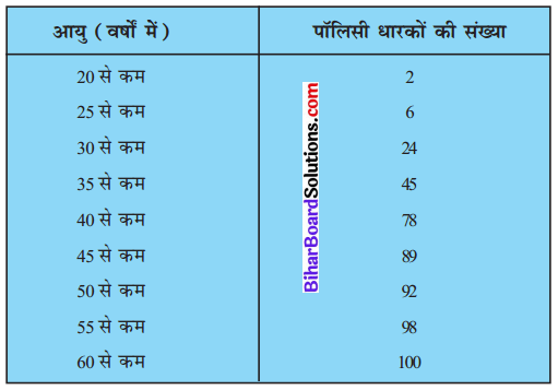Bihar Board Class 10 Maths Solutions Chapter 14 सांख्यिकी Ex 14.3 Q3