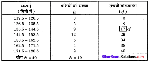 Bihar Board Class 10 Maths Solutions Chapter 14 सांख्यिकी Ex 14.3 Q4.1