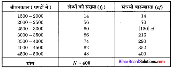 Bihar Board Class 10 Maths Solutions Chapter 14 सांख्यिकी Ex 14.3 Q5.1