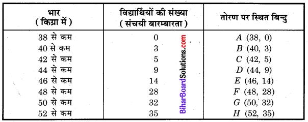 Bihar Board Class 10 Maths Solutions Chapter 14 सांख्यिकी Ex 14.4 Q2.1